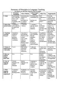 Summary of Principles in Language Teaching